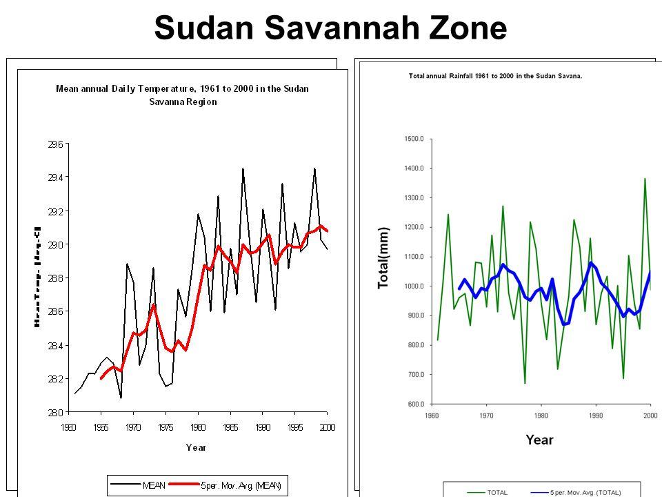 16 Sudan Savannah Zone