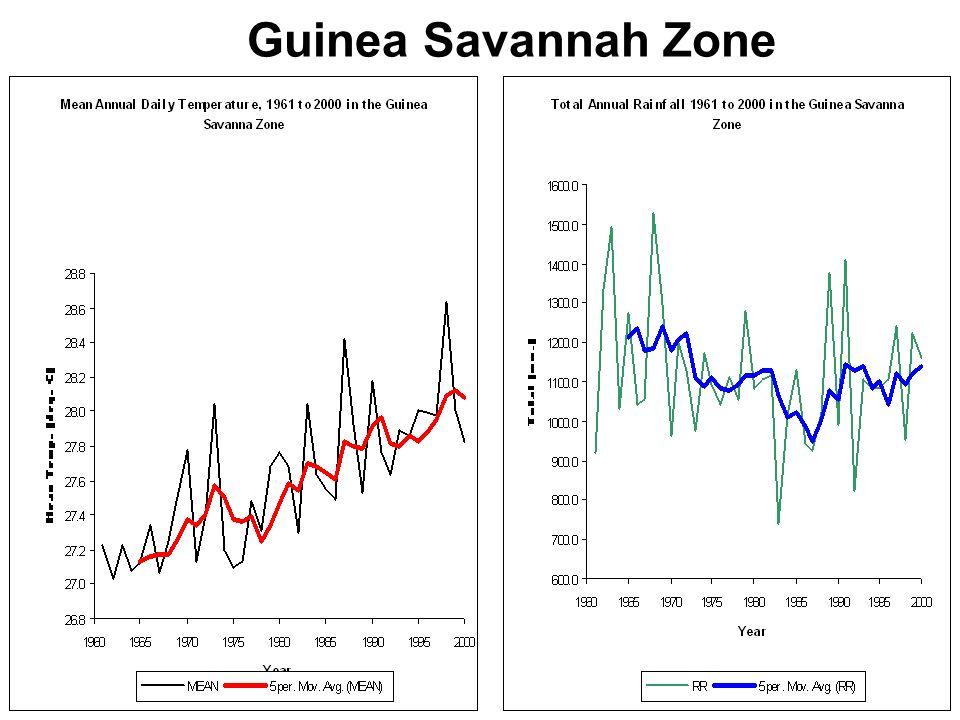 17 Guinea Savannah Zone