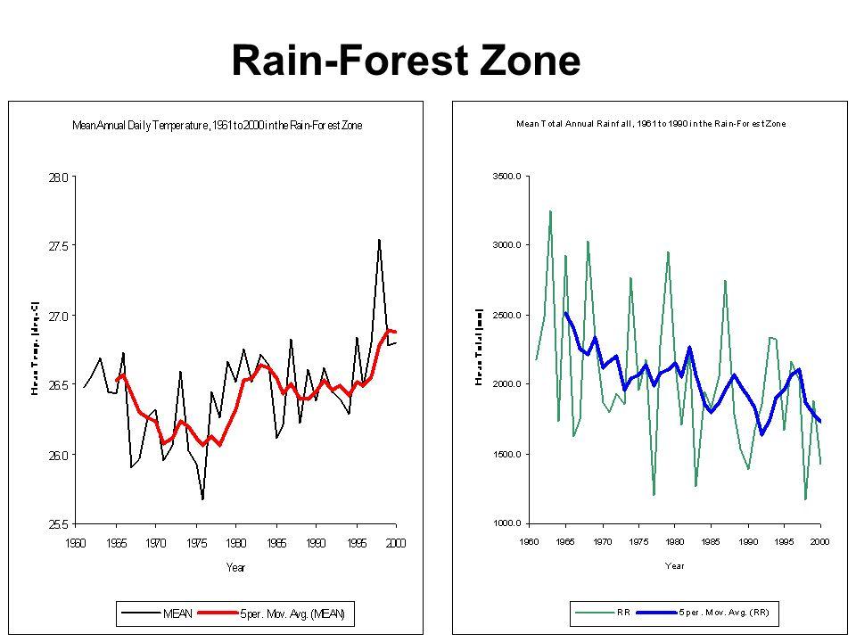 20 Rain-Forest Zone