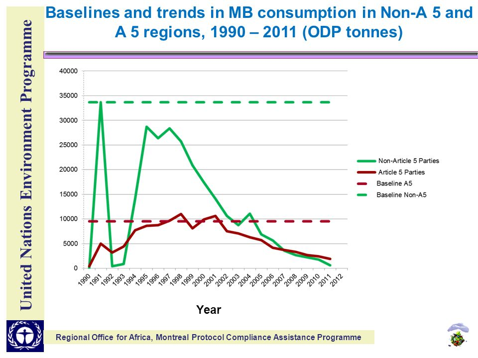 United Nations Environment Programme Regional Office for Africa, Montreal Protocol Compliance Assistance Programme Baselines and trends in MB consumption in Non-A 5 and A 5 regions, 1990 – 2011 (ODP tonnes) Year