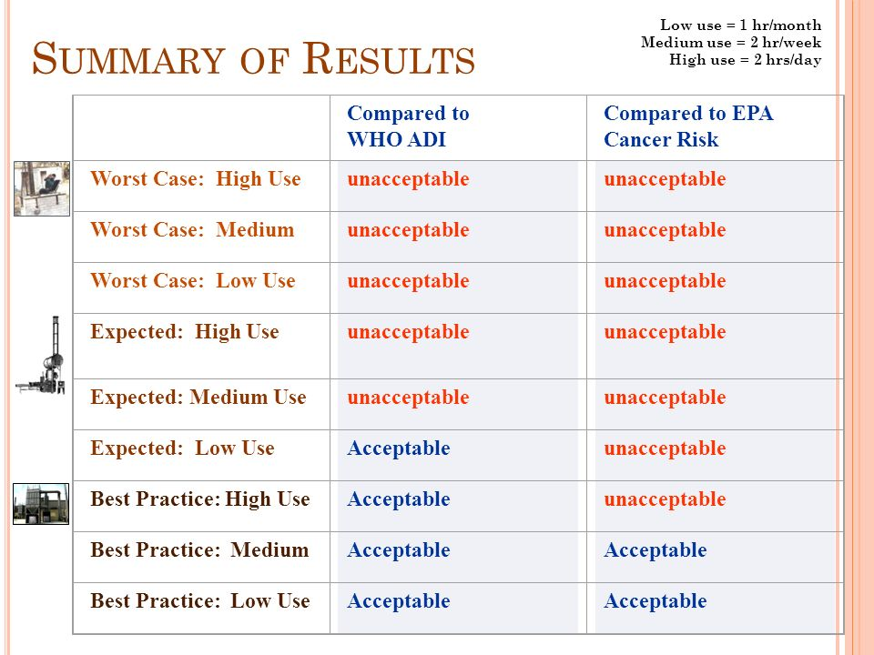 Compared to WHO ADI Compared to EPA Cancer Risk Worst Case: High Use unacceptable Worst Case: Medium unacceptable Worst Case: Low Useunacceptable Expected: High Useunacceptable Expected: Medium Use unacceptable Expected: Low Use Acceptableunacceptable Best Practice: High Use Acceptableunacceptable Best Practice: MediumAcceptable Best Practice: Low UseAcceptable S UMMARY OF R ESULTS Low use = 1 hr/month Medium use = 2 hr/week High use = 2 hrs/day