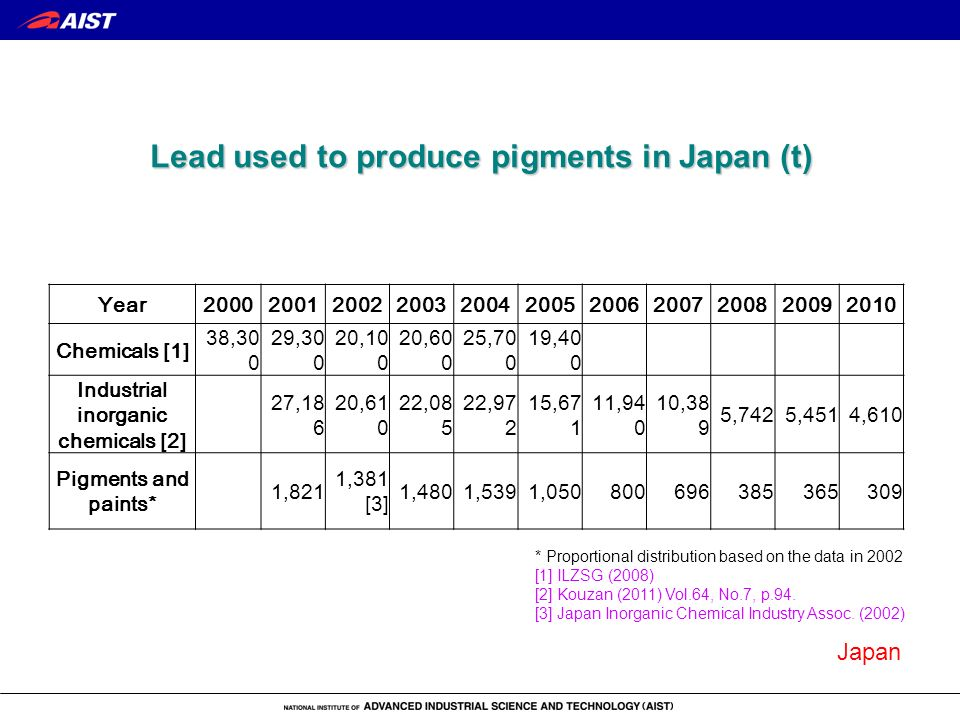 Lead used to produce pigments in Japan (t) Year20002001200220032004200520062007200820092010 Chemicals [1] 38,30 0 29,30 0 20,10 0 20,60 0 25,70 0 19,4