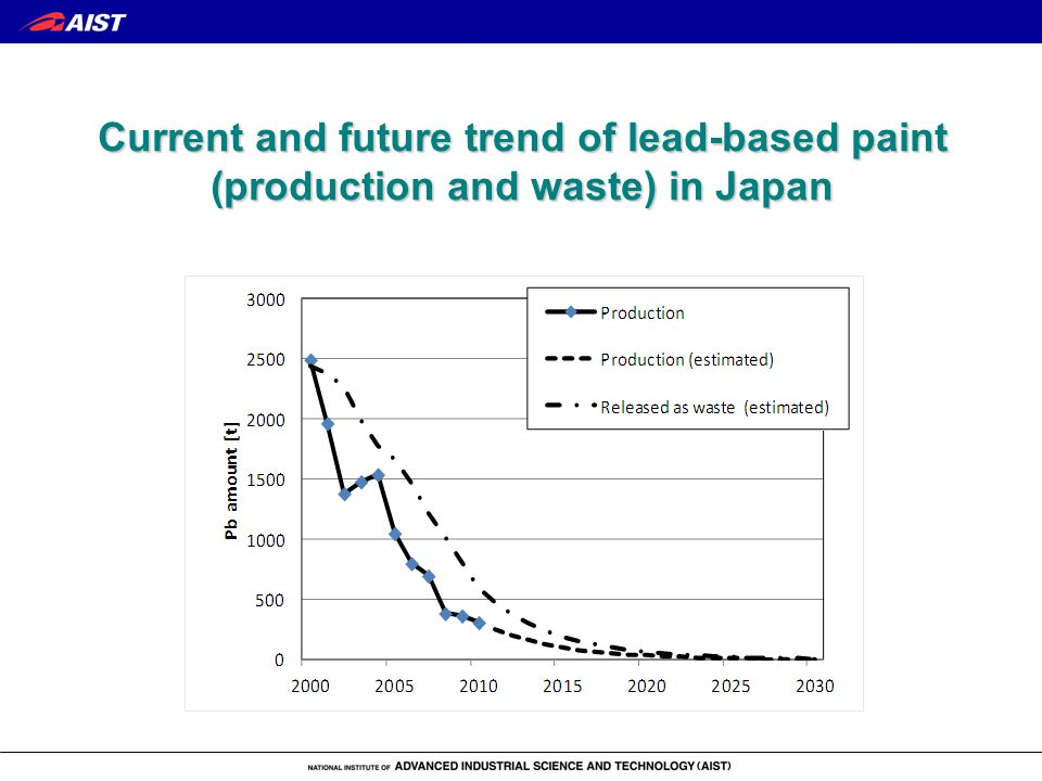 Current and future trend of lead-based paint (production and waste) in Japan