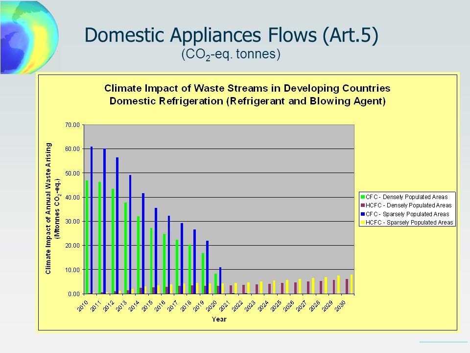 Domestic Appliances Flows (Art.5) (CO 2 -eq. tonnes)