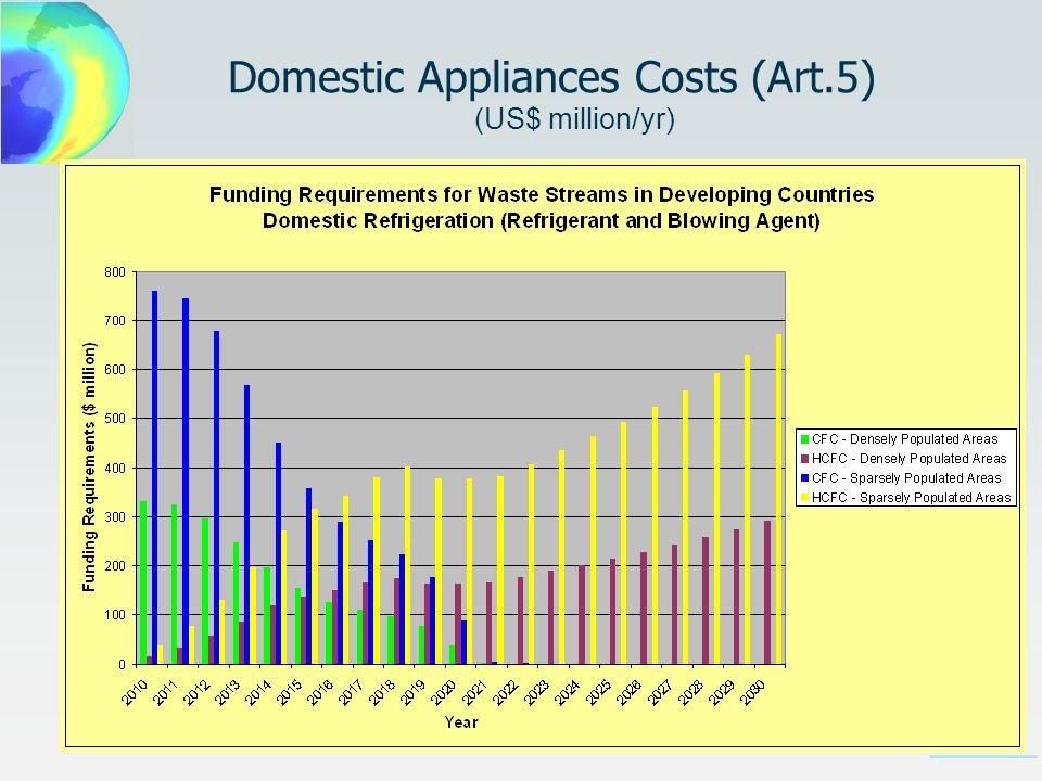 Domestic Appliances Costs (Art.5) (US$ million/yr)