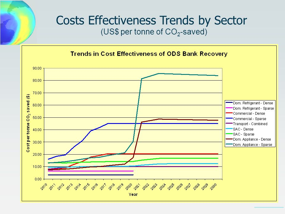 Costs Effectiveness Trends by Sector (US$ per tonne of CO 2 -saved)