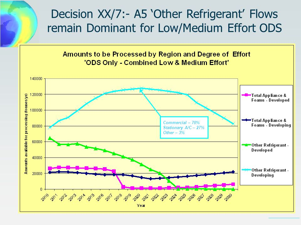 Decision XX/7:- A5 Other Refrigerant Flows remain Dominant for Low/Medium Effort ODS Commercial – 70% Stationary A/C – 27% Other – 3%