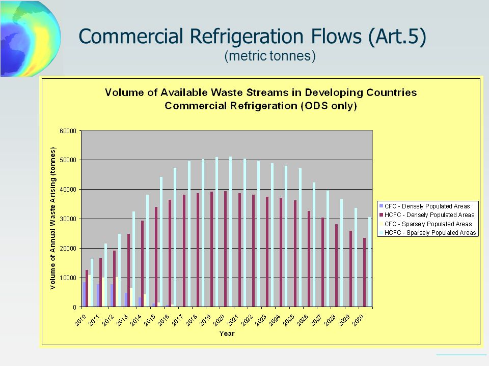 Commercial Refrigeration Flows (Art.5) (metric tonnes)