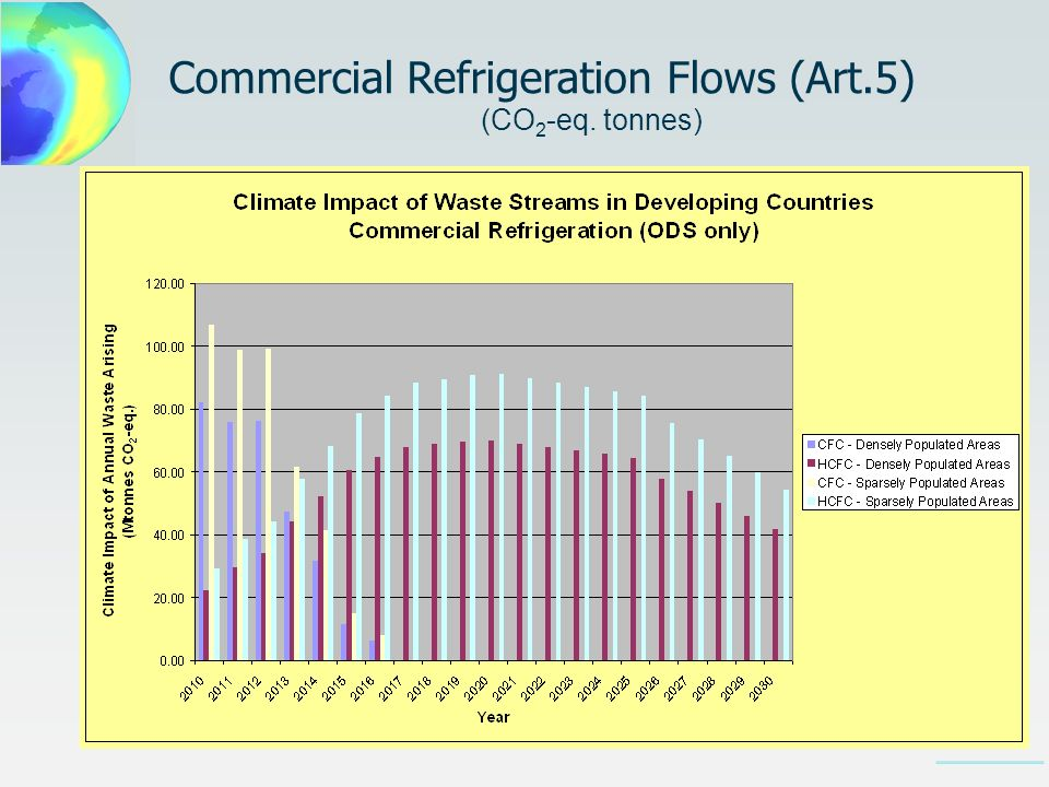 Commercial Refrigeration Flows (Art.5) (CO 2 -eq. tonnes)
