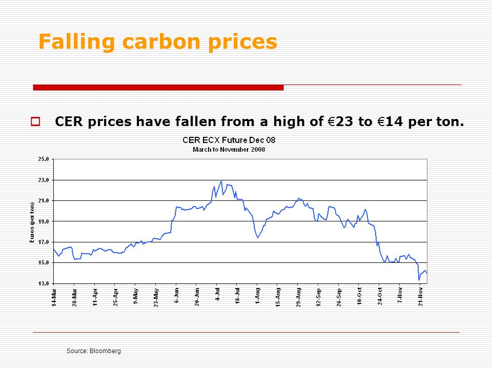 Falling carbon prices CER prices have fallen from a high of 23 to 14 per ton. Source: Bloomberg