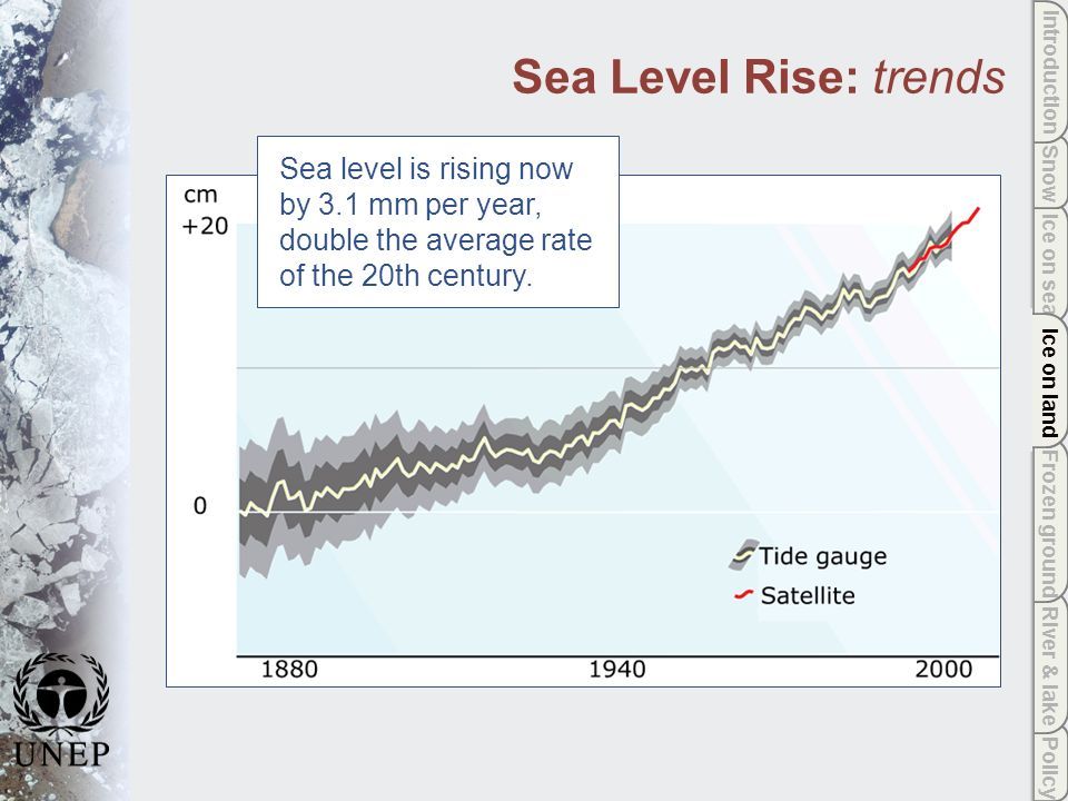 Policy River & lake Frozen ground Ice on land Ice on sea Snow Introduction Ice on land Sea Level Rise: trends Sea level is rising now by 3.1 mm per year, double the average rate of the 20th century.