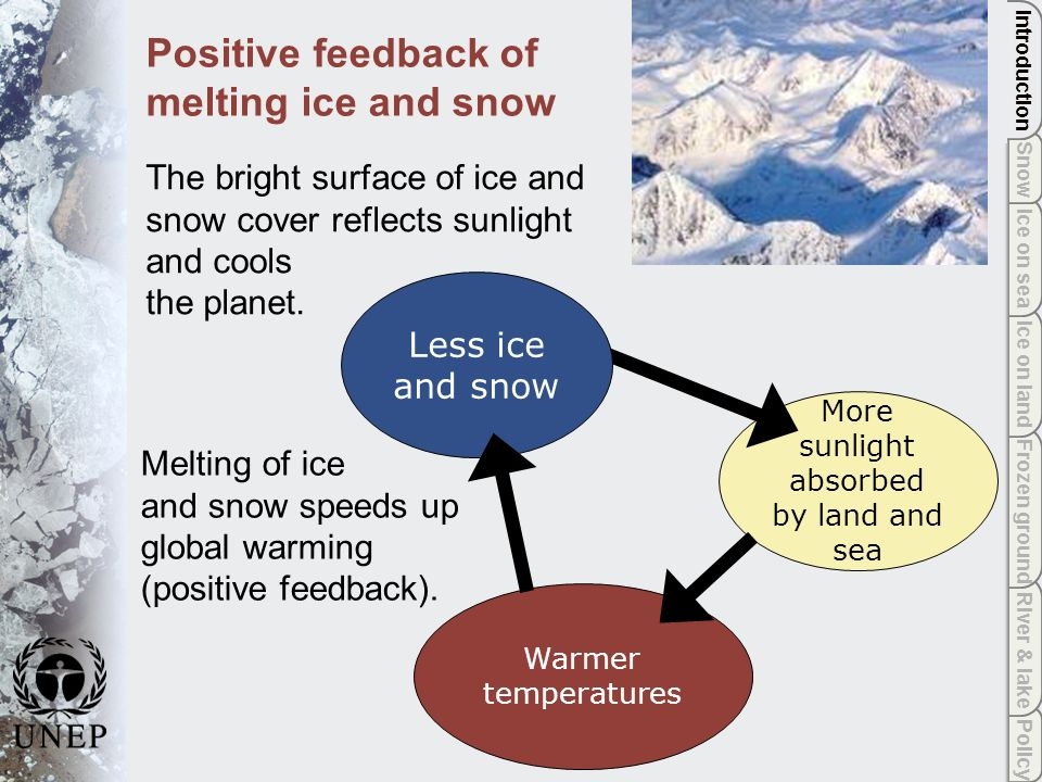 Policy River & lake Frozen ground Ice on land Ice on sea Snow Introduction Ice on land Ice Sheets: trends Surprising changes that models cannot simulate, including thinning of outlet glaciers and ice shelves, have been observed over the past five years.