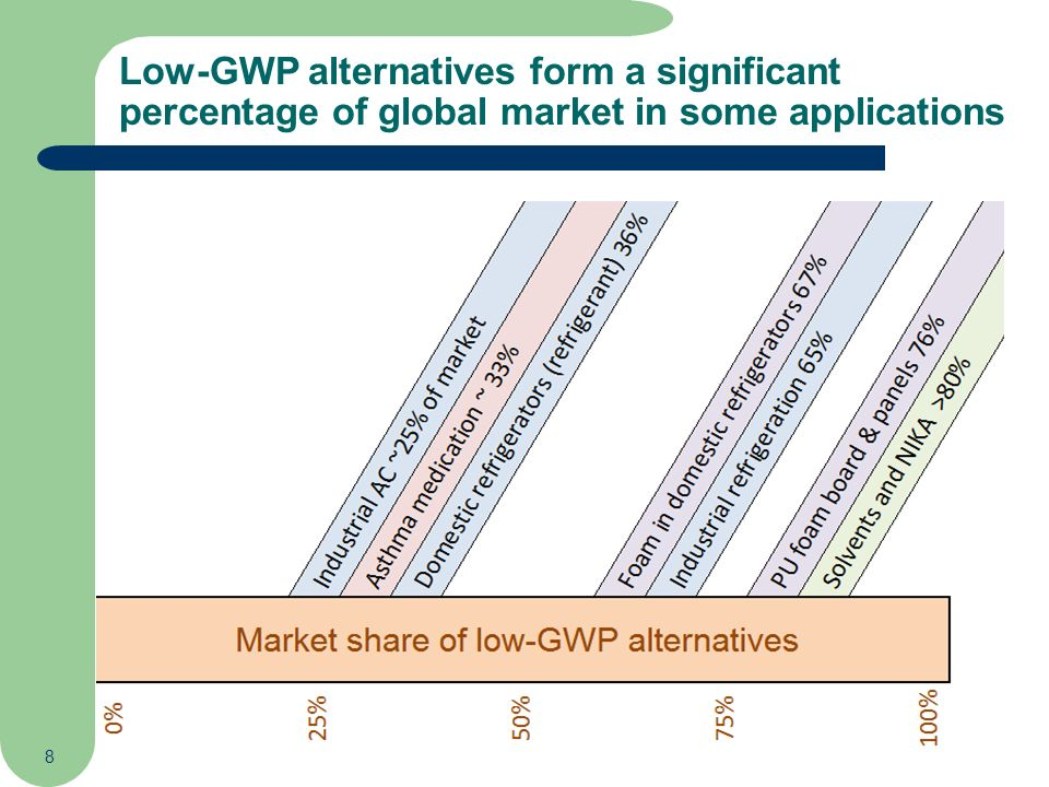 8 Low-GWP alternatives form a significant percentage of global market in some applications