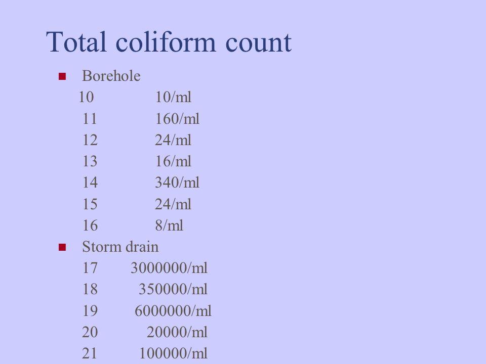 Total coliform count Borehole 10 10/ml 11 160/ml 12 24/ml 13 16/ml 14 340/ml 15 24/ml 16 8/ml Storm drain 17 3000000/ml 18 350000/ml 19 6000000/ml 20