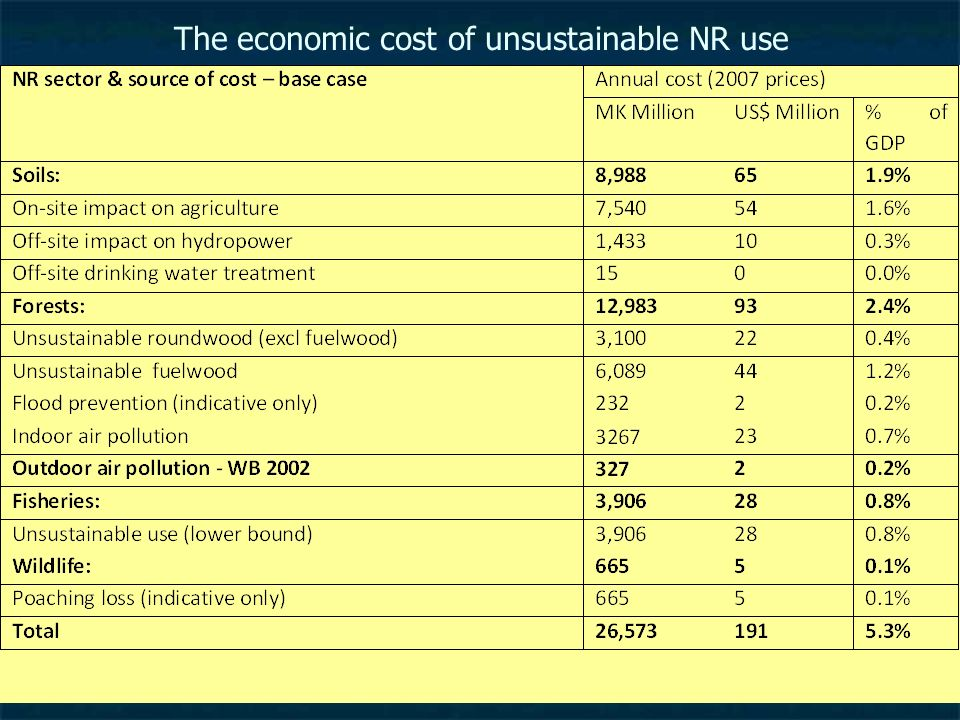 The economic cost of unsustainable NR use
