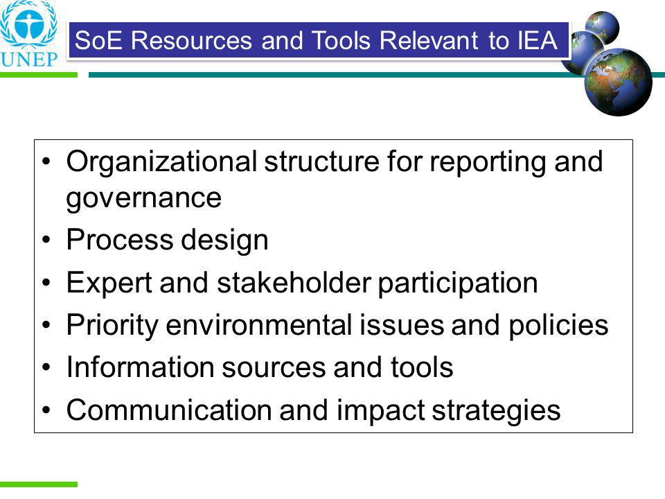 Organizational structure for reporting and governance Process design Expert and stakeholder participation Priority environmental issues and policies I
