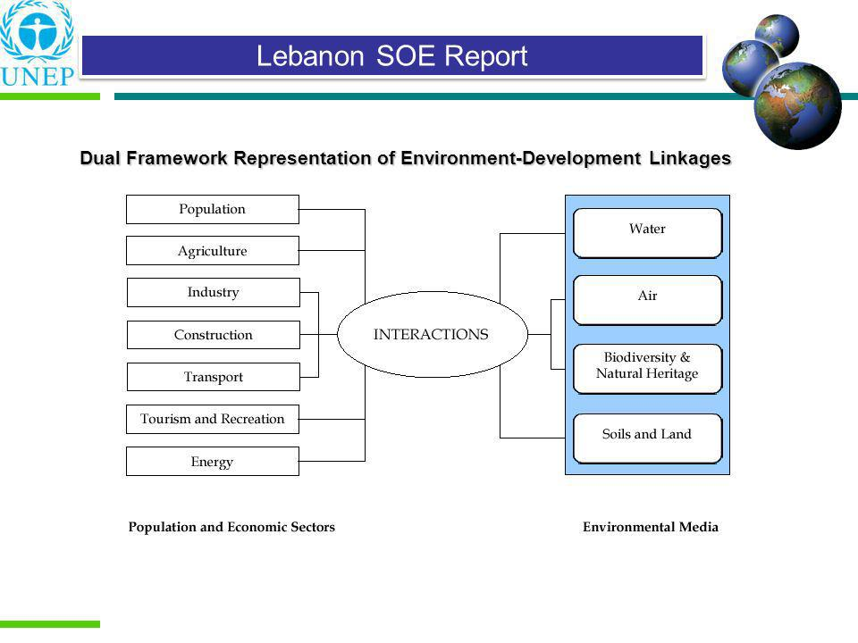 Dual Framework Representation of Environment-Development Linkages Lebanon SOE Report
