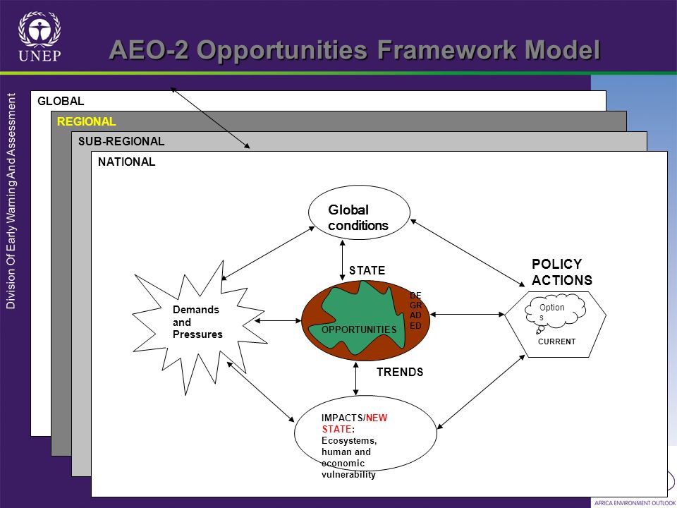 Division Of Early Warning And Assessment AEO-2 Opportunities Framework Model GLOBAL REGIONAL SUB-REGIONAL NATIONAL Demands and Pressures STATE OPPORTUNITIES DE GR AD ED Global conditions Option s CURRENT POLICY ACTIONS IMPACTS/NEW STATE: Ecosystems, human and economic vulnerability TRENDS