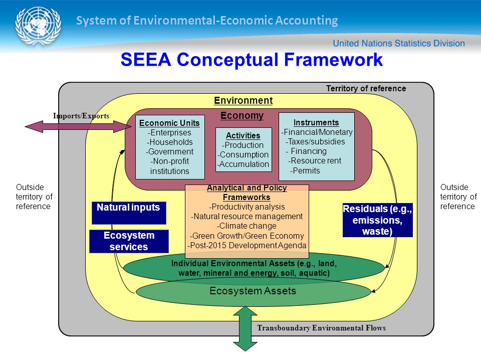 System of Environmental-Economic Accounting SEEA Experimental Ecosystem Accounting Complements SEEA Central Framework Integrated statistical framework for accounting for ecosystem assets and associated services Important first step in development of statistical framework for ecosystem accounting