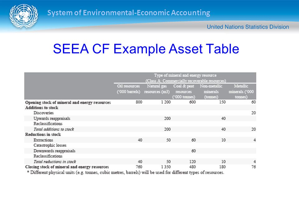System of Environmental-Economic Accounting SEEA CF Example Physical Flow Table