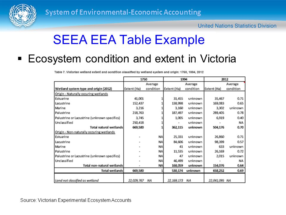 System of Environmental-Economic Accounting SEEA Examples Decomposition analysis