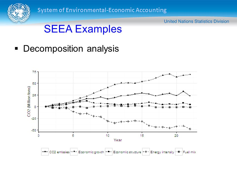 System of Environmental-Economic Accounting SEEA Examples Consumption and Production