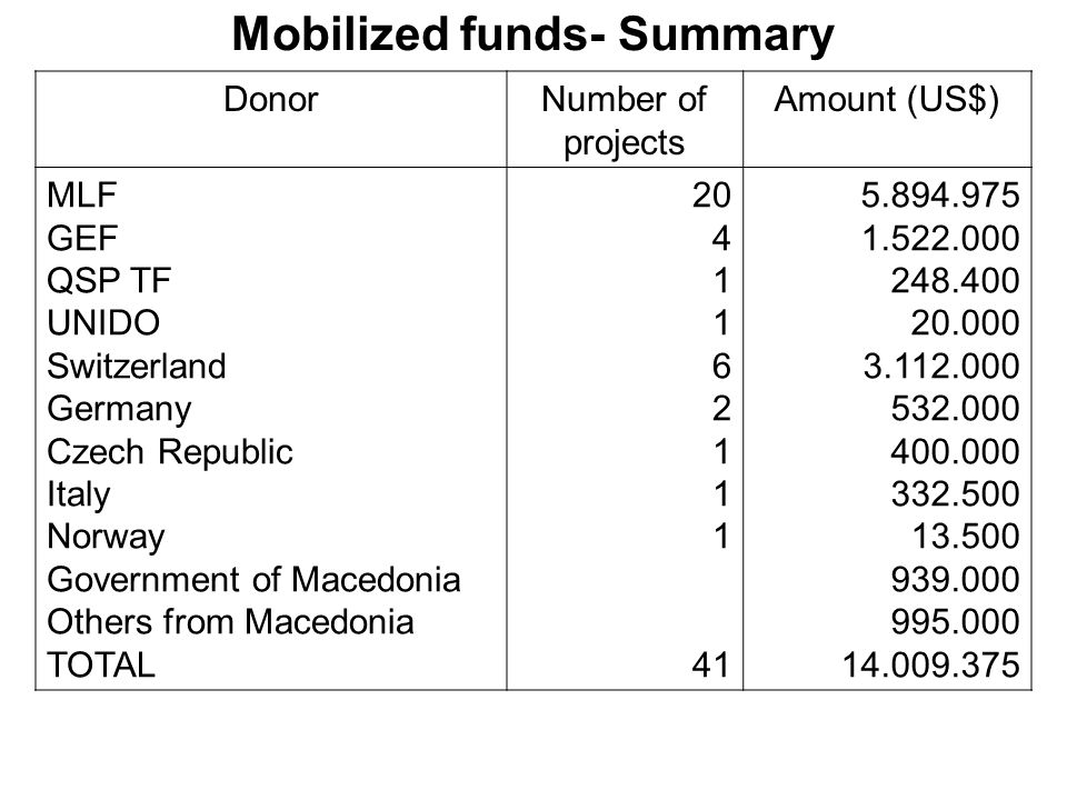 Mobilized funds- Summary DonorNumber of projects Amount (US$) MLF GEF QSP TF UNIDO Switzerland Germany Czech Republic Italy Norway Government of Macedonia Others from Macedonia TOTAL