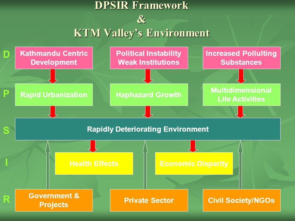 DPSIR Framework & KTM Valleys Environment Government & Projects Rapidly Deteriorating Environment Health EffectsEconomic Disparity Private SectorCivil Society/NGOs Kathmandu Centric Development Political Instability Weak Institutions Increased Pollulting Substances Rapid UrbanizationHaphazard Growth Multidimensional Life Activities D P S I R