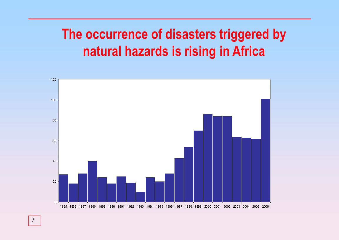2 The occurrence of disasters triggered by natural hazards is rising in Africa