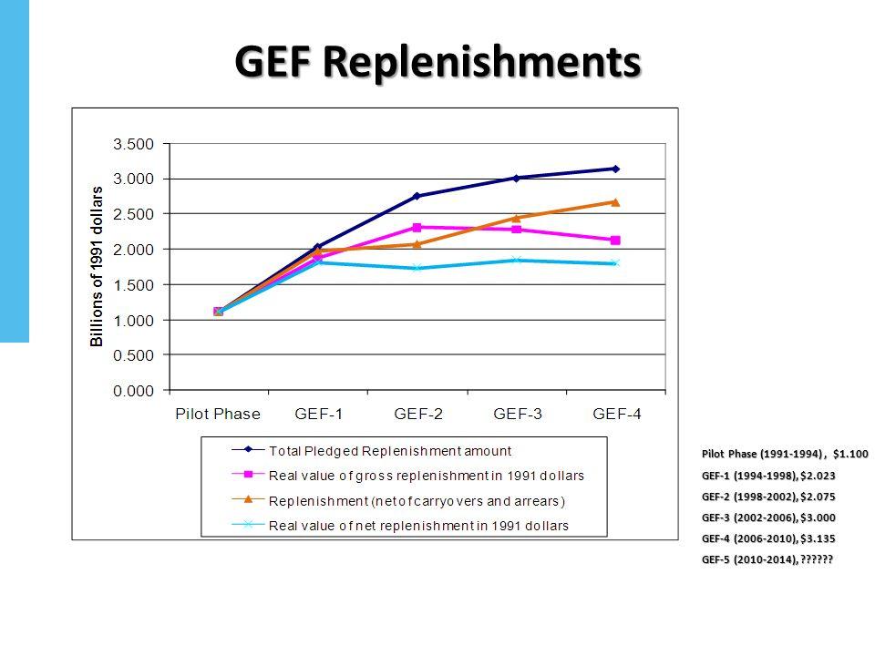 GEF Replenishments Pilot Phase (1991-1994), $1.100 GEF-1 (1994-1998), $2.023 GEF-2 (1998-2002), $2.075 GEF-3 (2002-2006), $3.000 GEF-4 (2006-2010), $3.135 GEF-5 (2010-2014),