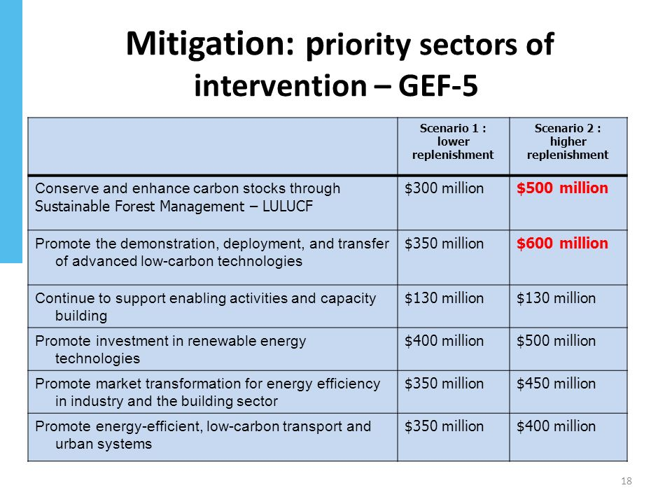 Mitigation: p riority sectors of intervention – GEF-5 18 Scenario 1 : lower replenishment Scenario 2 : higher replenishment Conserve and enhance carbon stocks through Sustainable Forest Management – LULUCF $300 million$500 million Promote the demonstration, deployment, and transfer of advanced low-carbon technologies $350 million$600 million Continue to support enabling activities and capacity building $130 million Promote investment in renewable energy technologies $400 million$500 million Promote market transformation for energy efficiency in industry and the building sector $350 million$450 million Promote energy-efficient, low-carbon transport and urban systems $350 million$400 million