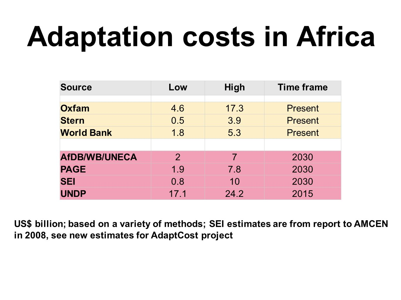 Adaptation costs in Africa SourceLowHighTime frame Oxfam Present Stern0.53.9Present World Bank1.85.3Present AfDB/WB/UNECA PAGE SEI UNDP US$ billion; based on a variety of methods; SEI estimates are from report to AMCEN in 2008, see new estimates for AdaptCost project