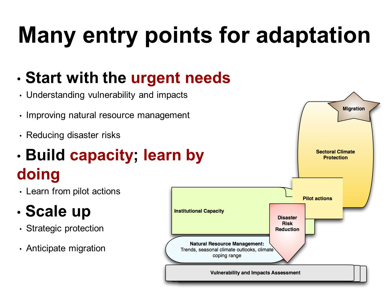 Many entry points for adaptation Start with the urgent needs Understanding vulnerability and impacts Improving natural resource management Reducing disaster risks Build capacity; learn by doing Learn from pilot actions Scale up Strategic protection Anticipate migration