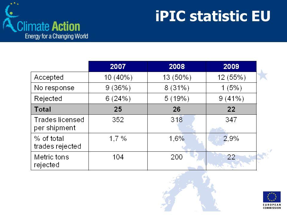 iPIC statistic EU