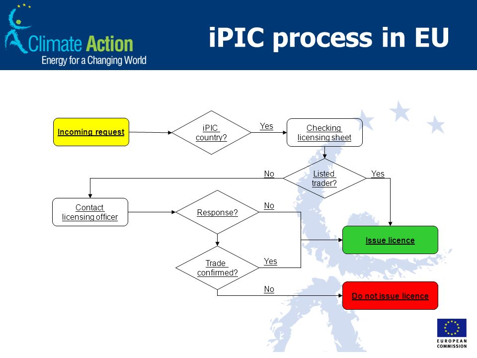 iPIC process in EU Incoming request iPIC country? Checking licensing sheet Listed trader? Issue licence Contact licensing officer Response? Do not iss