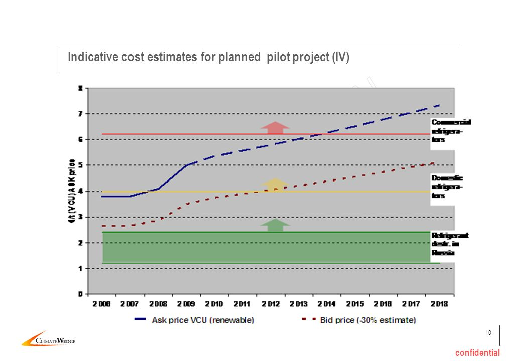 10 confidential Indicative cost estimates for planned pilot project (IV)