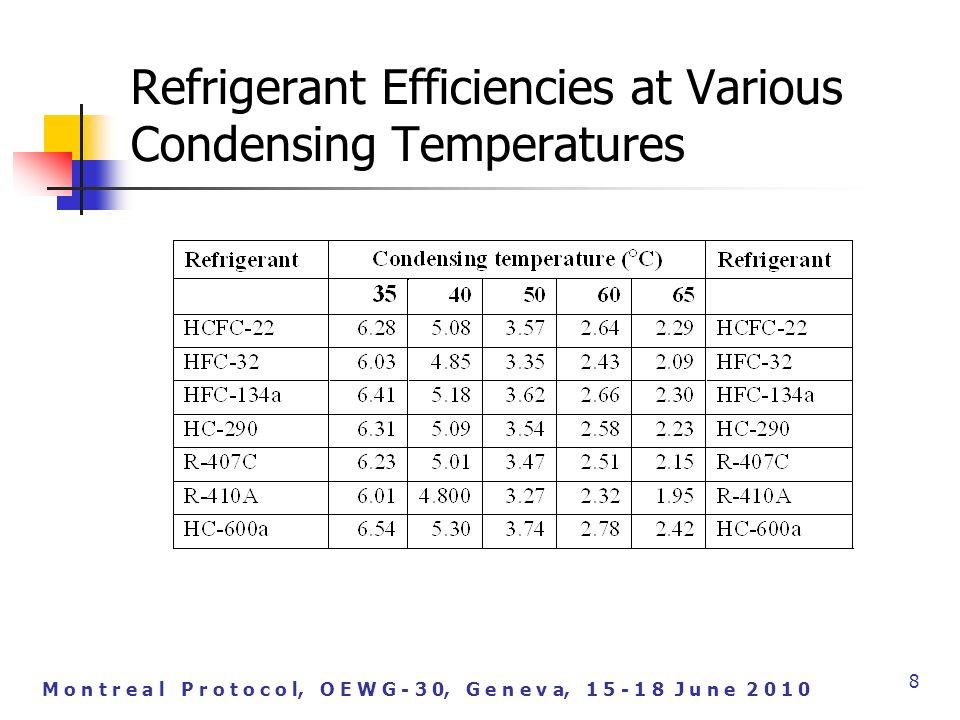 M o n t r e a l P r o t o c o l, O E W G - 3 0, G e n e v a, 1 5 - 1 8 J u n e 2 0 1 0 Refrigerant Efficiencies at Various Condensing Temperatures 8