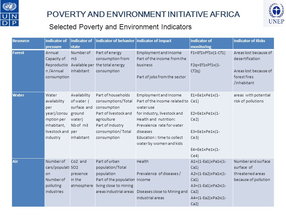 POVERTY AND ENVIRONMENT INITIATIVE AFRICA Soil Agricultural Land Used /total land Land for fodder / total Agricultural productivity per inhabitant Animal production available per inhabitant Milk production per inhabitant Part of agricultural land exploited with pesticides and chemicals Part of lands where pesticides are used Part of agricultural land used for fodder Income and employment Part of the income because of agricultural activity Health and nutrition: Number of meal per day Education : Time spent in farms Number of women working Number of children working in farms S1= Es1xPs1x(1- Cs1) S2=Es1xPs1x(1- Cs2) S3=Es2xPs2x(1- Cs3) S4=Es3xPs2x(1- Cs3) Number and volume of pesticide banned and used FisheryCapacity of capture per year Capacity of reproduction per year Annual availability of the global resource Availability of each specie/inhabitant ) Part of fishery consumption/ total consumption Part of household consumption Employment-Income : Employment from the sector / Employment Artisanal fishery/ Industrial Fishery Health nutrition : Number of meals with fish per week Education : Number of children working in the sector H1=Eh1xPh1x(1- Ch1) H2i=E2ixPh2ix(1- Ch2) AREAS THREATED BY POTENTIAL POLLUTION
