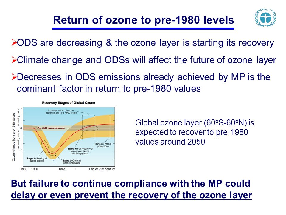 ODS are decreasing & the ozone layer is starting its recovery Climate change and ODSs will affect the future of ozone layer Decreases in ODS emissions already achieved by MP is the dominant factor in return to pre-1980 values But failure to continue compliance with the MP could delay or even prevent the recovery of the ozone layer Global ozone layer (60 o S-60 o N) is expected to recover to pre-1980 values around 2050 Return of ozone to pre-1980 levels