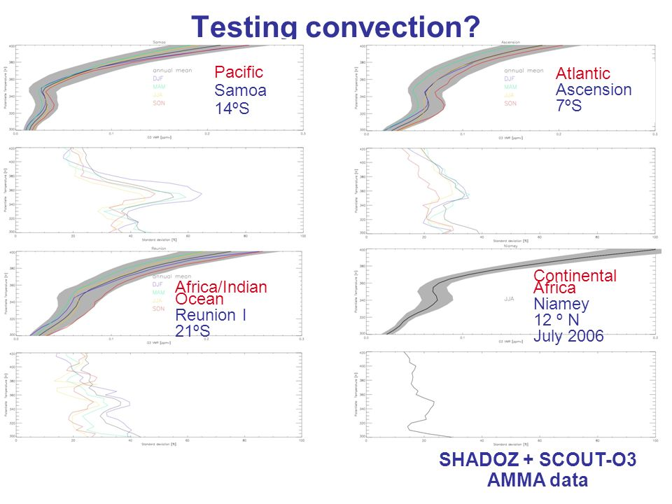 Testing convection? O3 sondes SHADOZ + SCOUT-O3 AMMA data Pacific Samoa 14ºS Africa/Indian Ocean Reunion I 21ºS Continental Africa Niamey 12 º N July