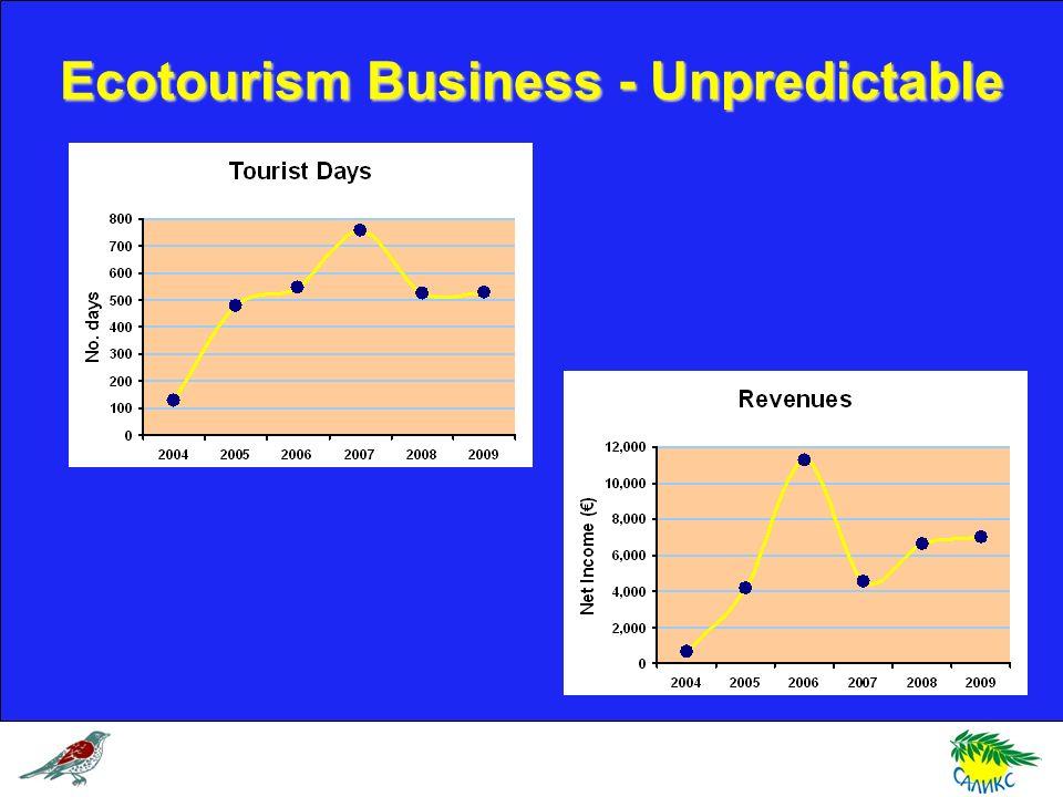 Ecotourism Business - Unpredictable