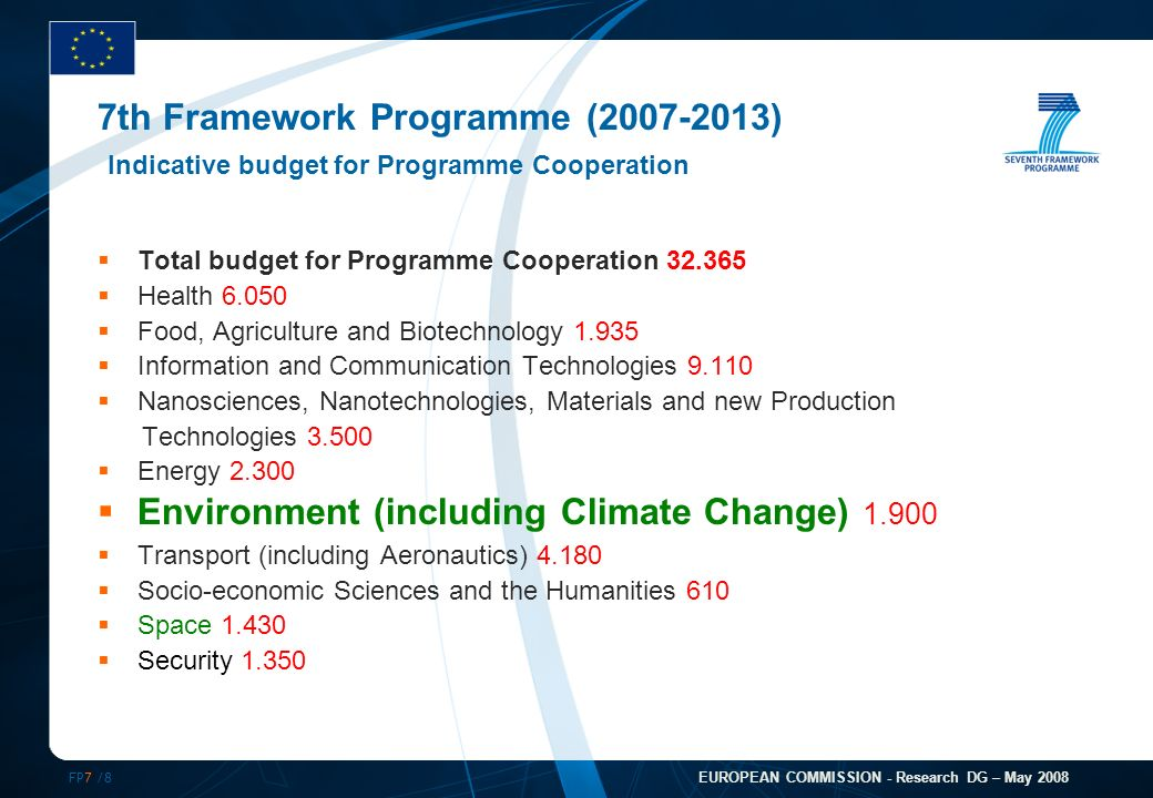FP7 /8 EUROPEAN COMMISSION - Research DG – May 2008 7th Framework Programme (2007-2013) Indicative budget for Programme Cooperation Total budget for Programme Cooperation 32.365 Health 6.050 Food, Agriculture and Biotechnology 1.935 Information and Communication Technologies 9.110 Nanosciences, Nanotechnologies, Materials and new Production Technologies 3.500 Energy 2.300 Environment (including Climate Change) 1.900 Transport (including Aeronautics) 4.180 Socio-economic Sciences and the Humanities 610 Space 1.430 Security 1.350