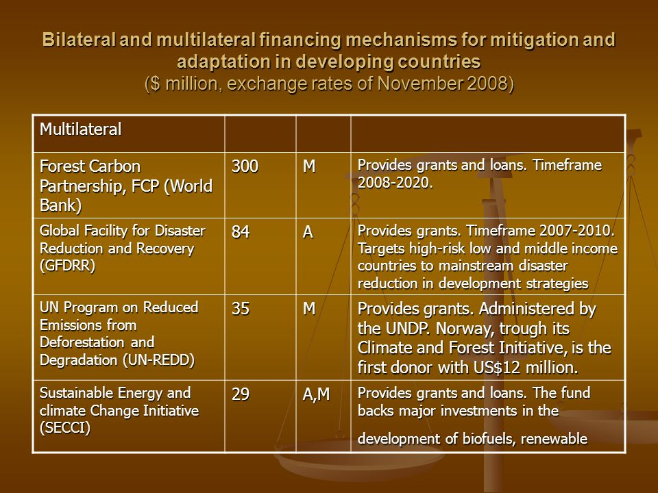 Bilateral and multilateral financing mechanisms for mitigation and adaptation in developing countries ($ million, exchange rates of November 2008) Multilateral Forest Carbon Partnership, FCP (World Bank) 300M Provides grants and loans.