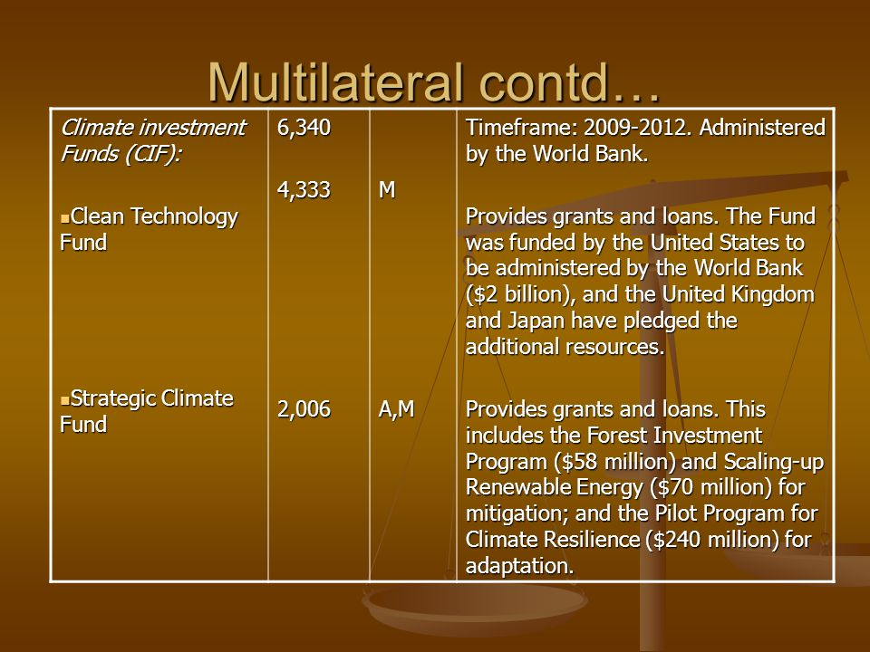 Multilateral contd… Climate investment Funds (CIF): Clean Technology Fund Clean Technology Fund Strategic Climate Fund Strategic Climate Fund6,3404,33