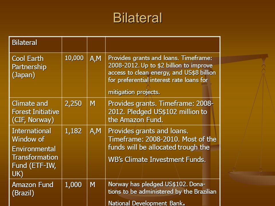 BilateralBilateral Cool Earth Partnership (Japan) 10,000A,M Provides grants and loans.