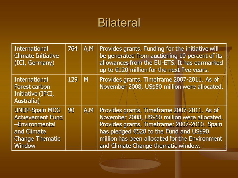 Bilateral International Climate Initiative (ICI, Germany) 764A,M Provides grants.