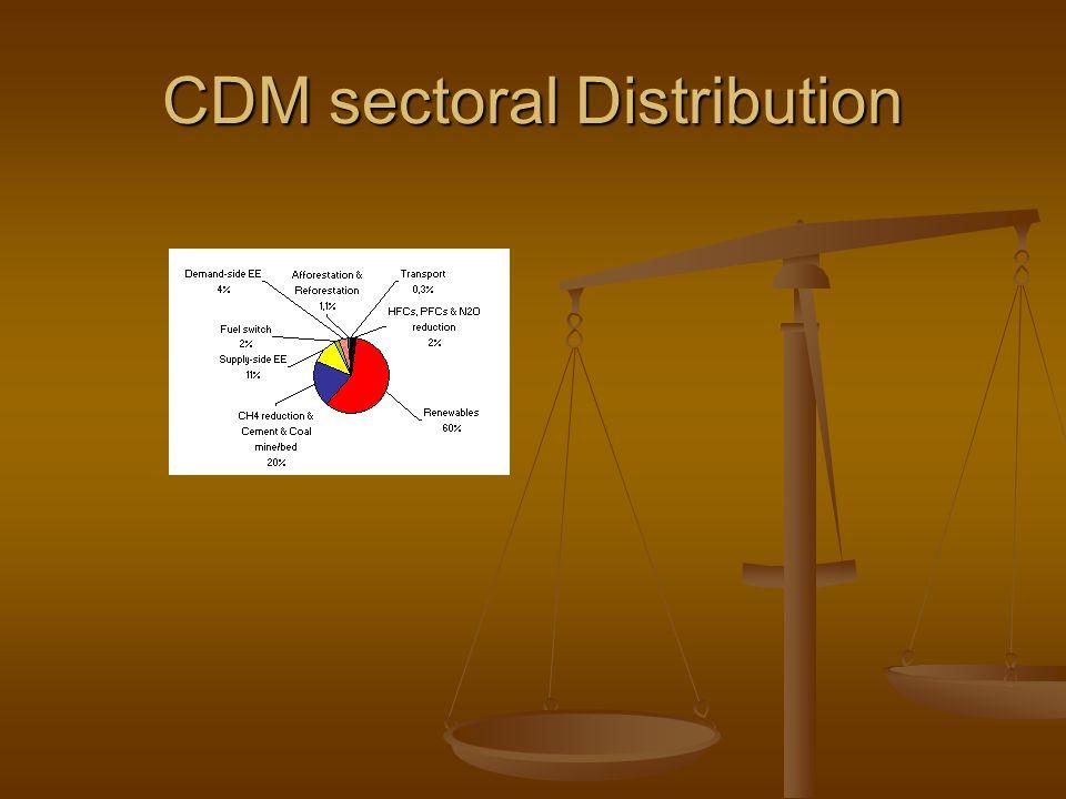 CDM sectoral Distribution