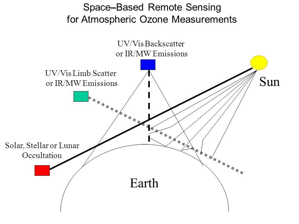 Space–Based Remote Sensing for Atmospheric Ozone Measurements UV/Vis Backscatter or IR/MW Emissions UV/Vis Limb Scatter or IR/MW Emissions Solar, Stel