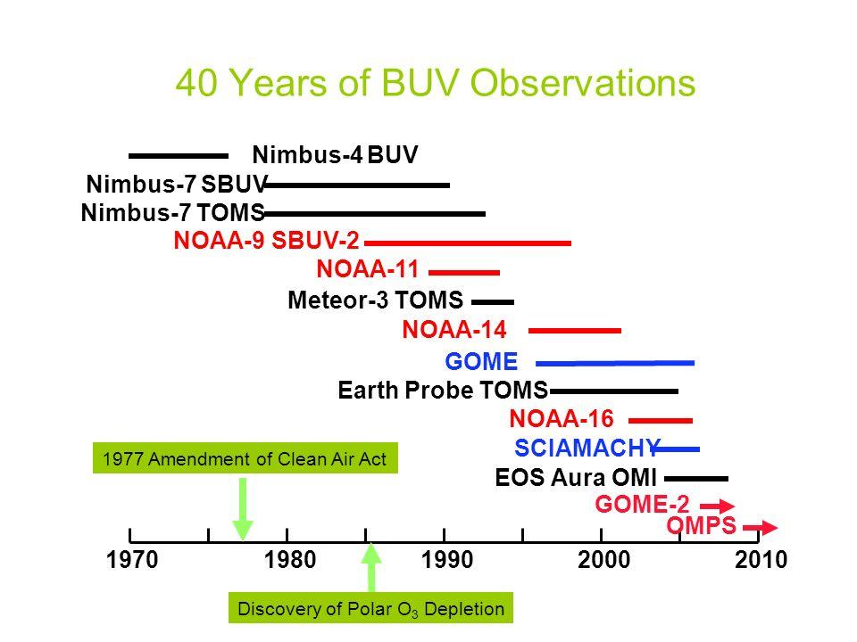 40 Years of BUV Observations 20101970198019902000 NOAA-9 SBUV-2 NOAA-11 NOAA-14 Nimbus-4 BUV Nimbus-7 SBUV Nimbus-7 TOMS Meteor-3 TOMS NOAA-16 Earth P