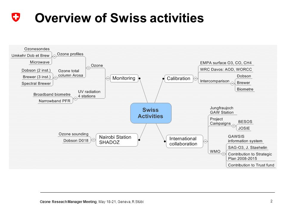 2 Ozone Reseach Manager Meeting, May 18-21, Geneva, R.Stübi Overview of Swiss activities